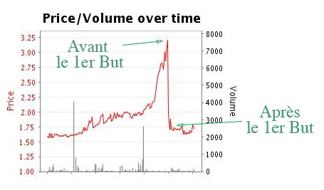 Betfair Betting Exchange Graphique Swing Trading Over