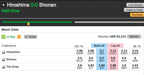 Betfair Betting Exchange Hiroshima 0-0 Shonan HT
