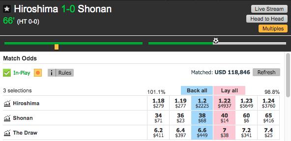Betfair Betting Exchange Hiroshima 1-0 Shonan