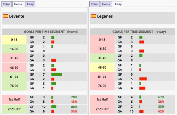Prematch Analyse Levante–Leganés Goaltime