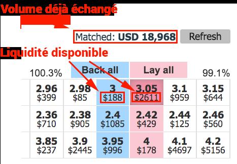 Betting Exchanges Liquidité
