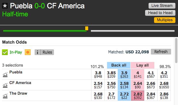 Lay The Draw Puebla CF America 0-1