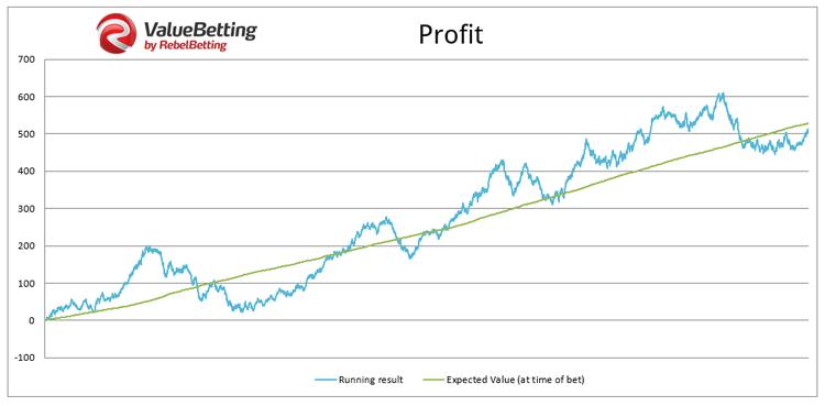 RebelBetting Value Bet Graphique
