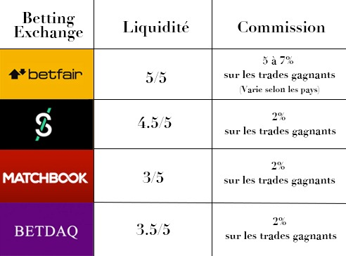 Tableau Betting Exchange Liquidity Commission