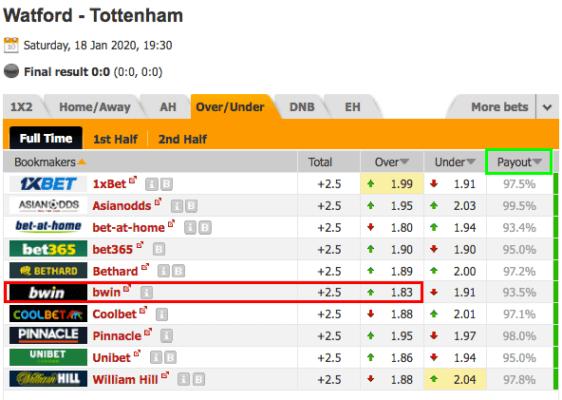 Watford Tottenham Cote des plus de 2,5 Buts
