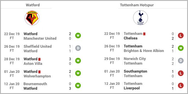 Calculer Value Bet Watford vs Tottenham Historique Recent